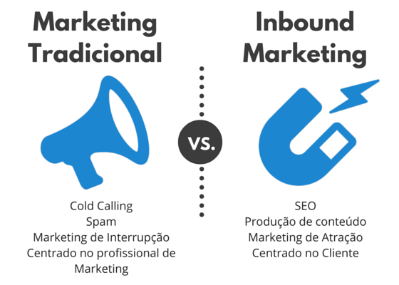 Marketing tradicional Vs Inbound Marketing