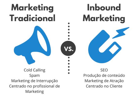 Marketing tradicional Vs Inbound Marketing
