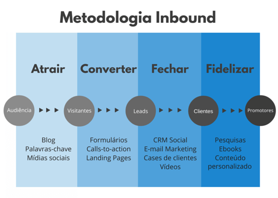 Estágios da metodologia Inbound Marketing