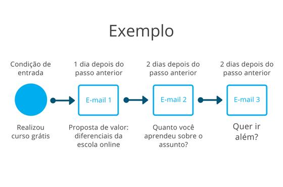 Exemplo - Curso grátis