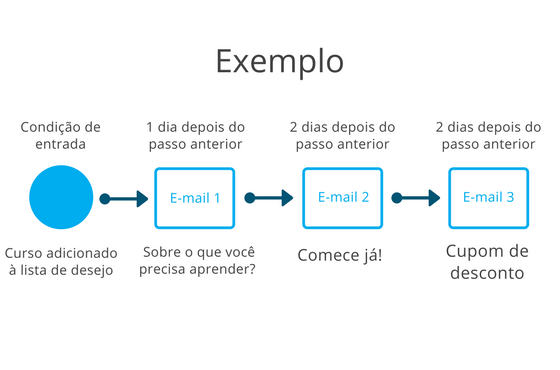 Exemplo - Curso lista de desejo