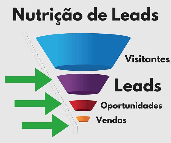 nutrição de lead e qualificação