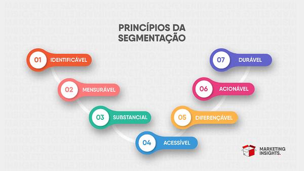 principios-da-segmentacao
