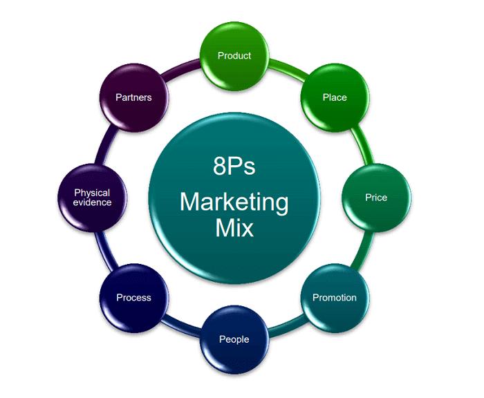 8-ps-marketing-digital