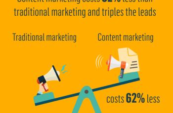 infografico-eficacia-do-inbound-marketing