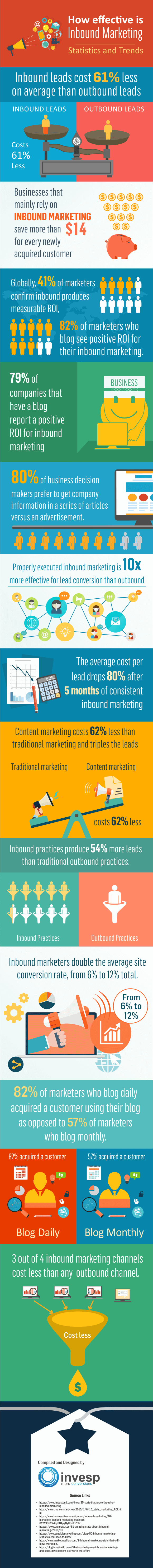 infografico-eficacia-do-inbound-marketing