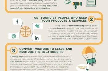 infografico-o-que-e-inbound-marketing