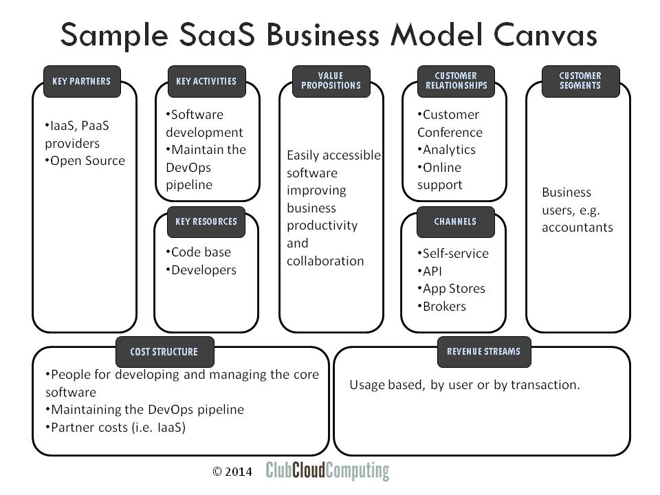 modelo-de-negocios-saas-canvas