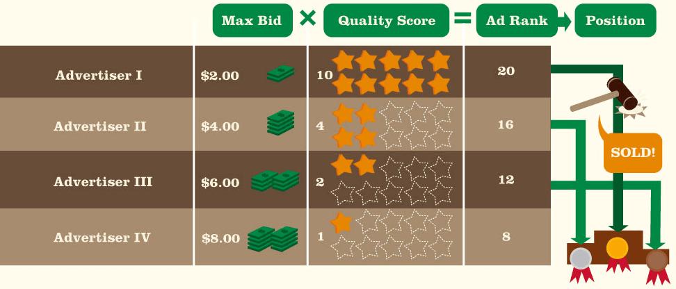 quality-score-ad-SEM