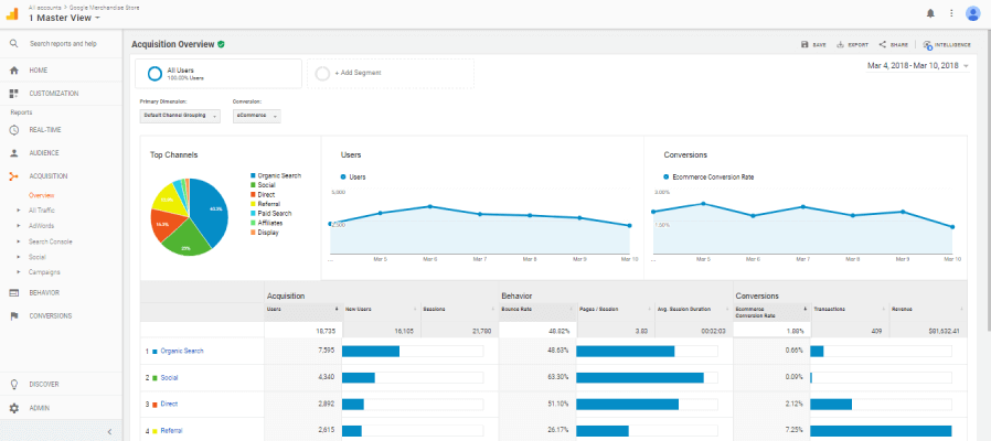 O que é Google Analytics