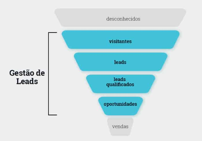 Inbound marketing para pequenas empresas