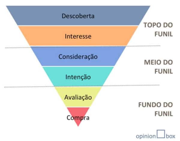 Como fazer inbound marketing