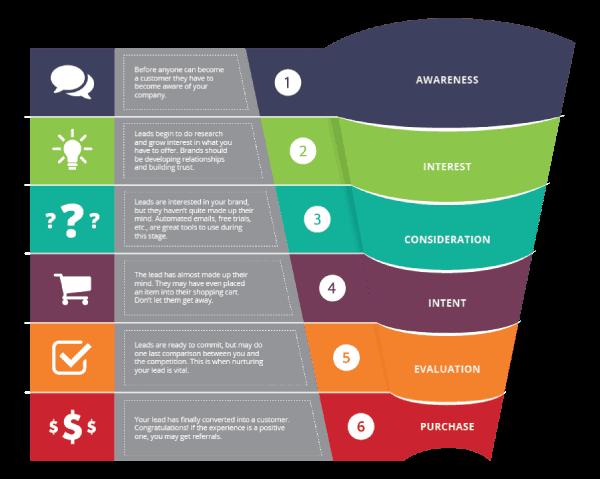 Como fazer um planejamento de inbound marketing