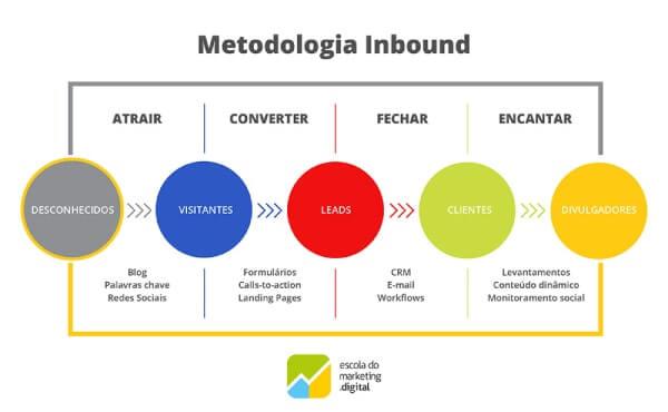 O que faz uma agência de inbound marketing