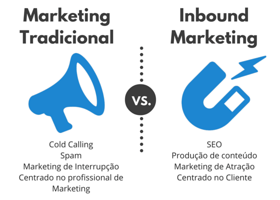 inbound-marketing-para-arquitetos-inbound-vs-tradicional