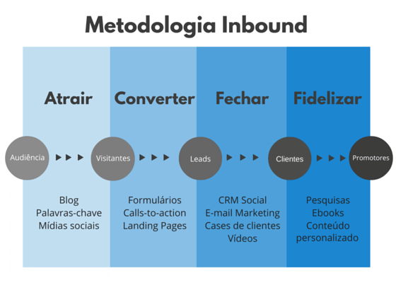 inbound-marketing-para-arquitetos-jornada-de-compra