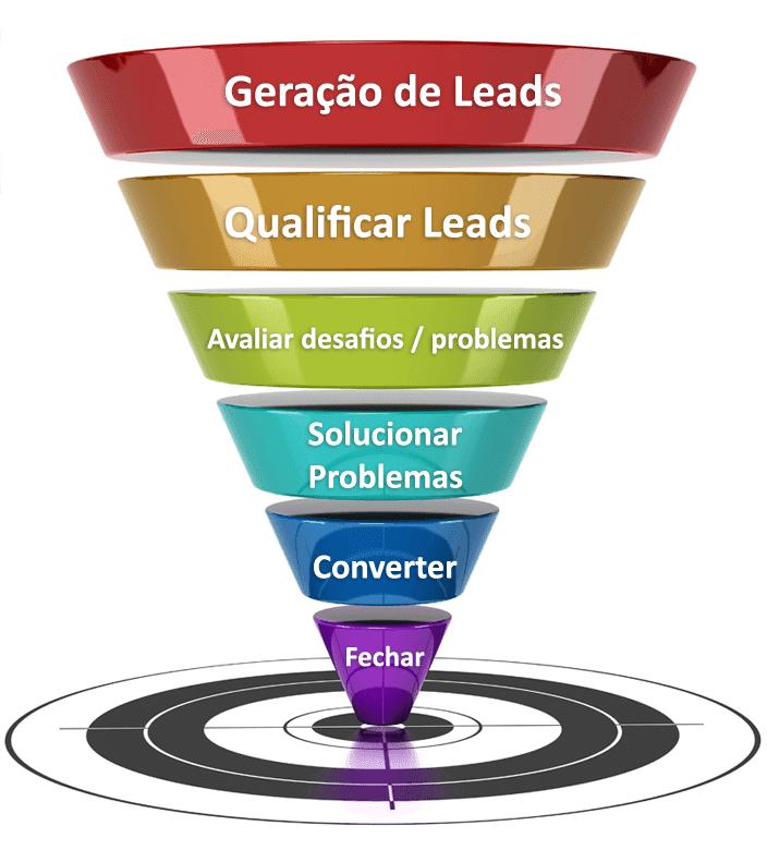 Como gerar lead no facebook