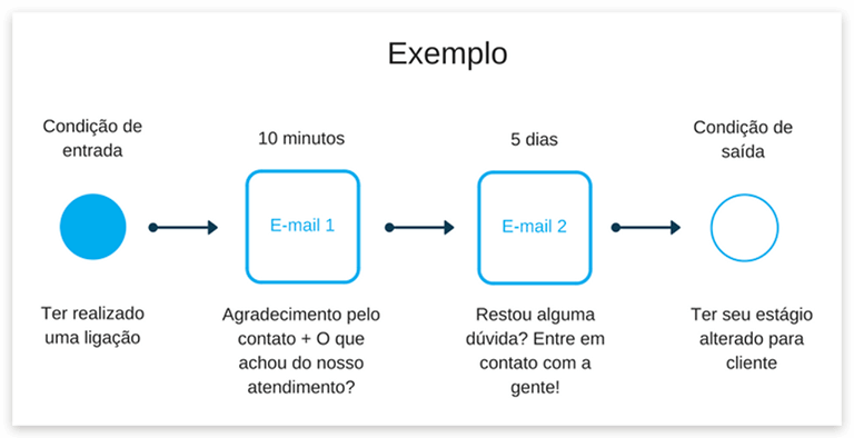Email marketing imoveis