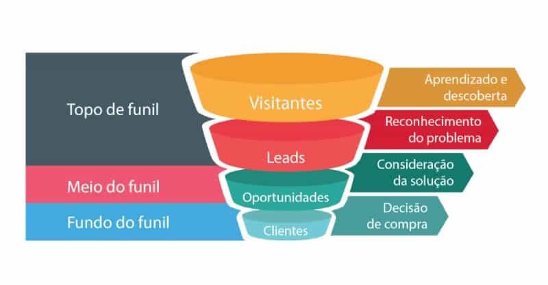 CRM e marketing digital