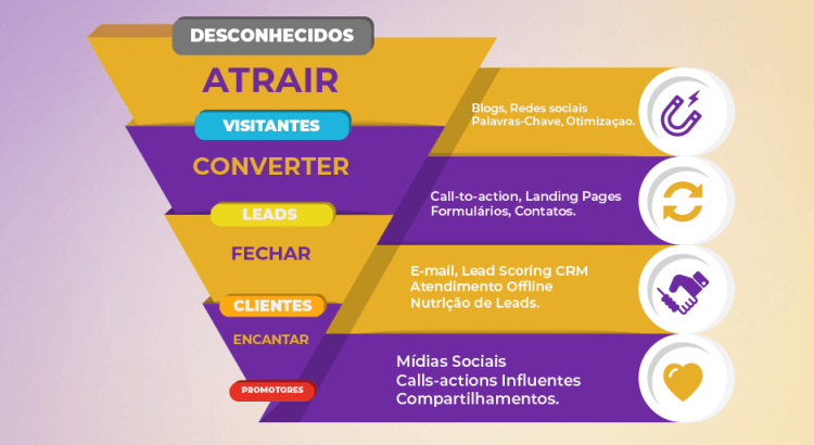 Como conseguir e-mails para marketing