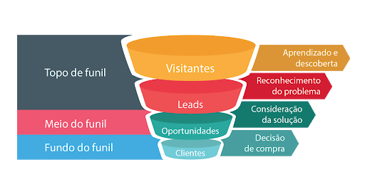 Marketing digital e vendas online