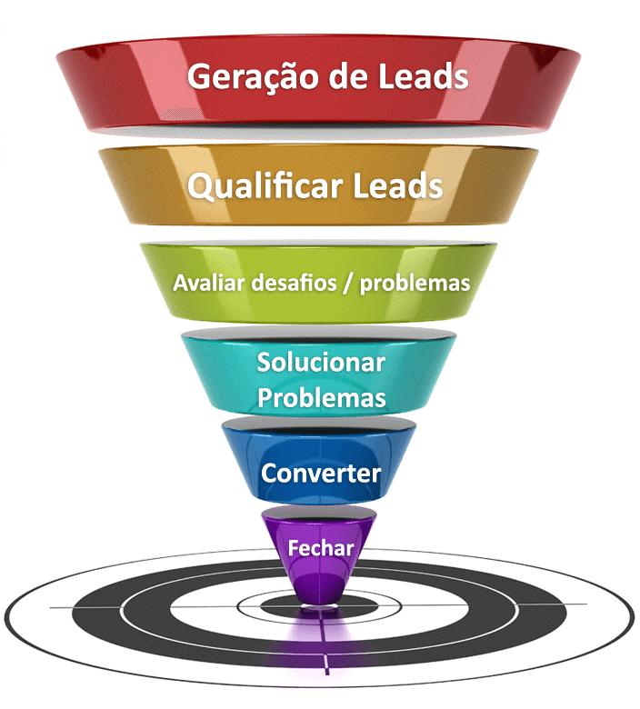 Como gerar leads?