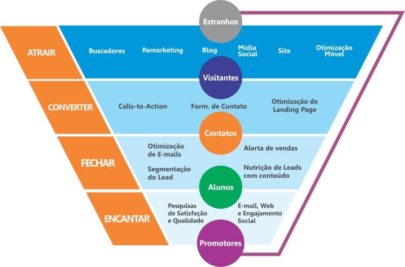 Inbound marketing para agencias