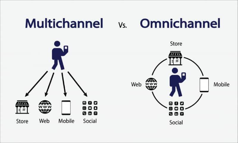 O que é omnichannel